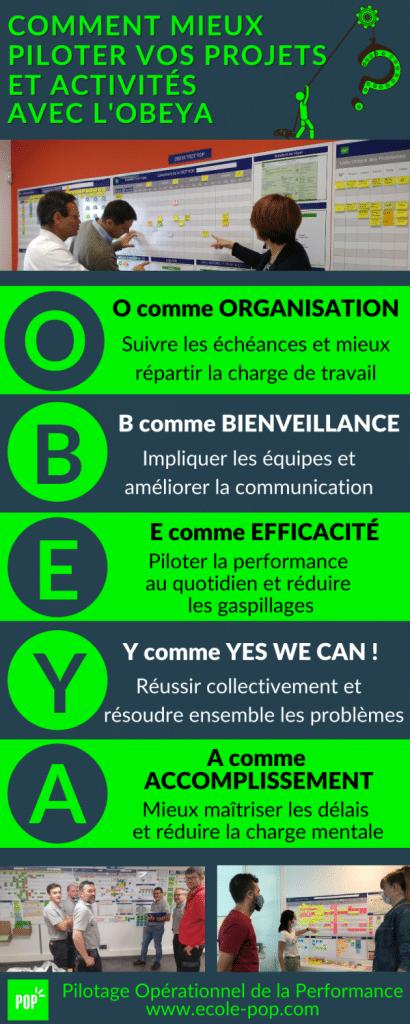 Infographie OBEYA pilotage projet lean management