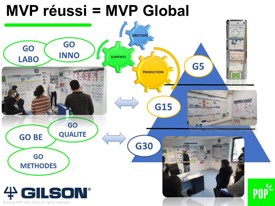 Groupe GILSON - Management visuel de la performance - lean management - POP
